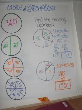 Anchor Charts - Math - Ms. Glantz. Circles