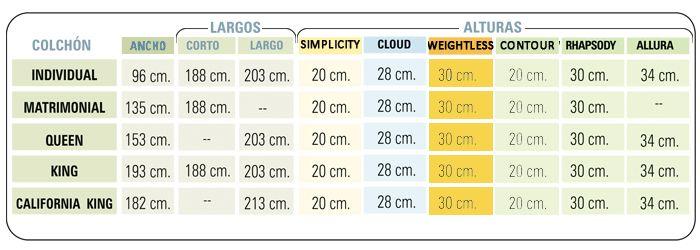 medidas bases para colchones mexico - Buscar con Google