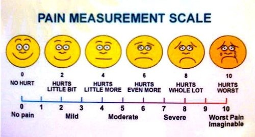 Pain assessment: P-Q-R-S-T  P—Palliative or provocative factors: what causes or comforts the pain?  Q—Quality of pain (burning, stabbing, aching, etc.)  R—Region of body affected/Does the pain Radiate in a certain direction?  S—Severity of pain (usually 1-10 Scale)  T—Timing of pain (ex. after meals, in the morning, etc.) How long does it last?