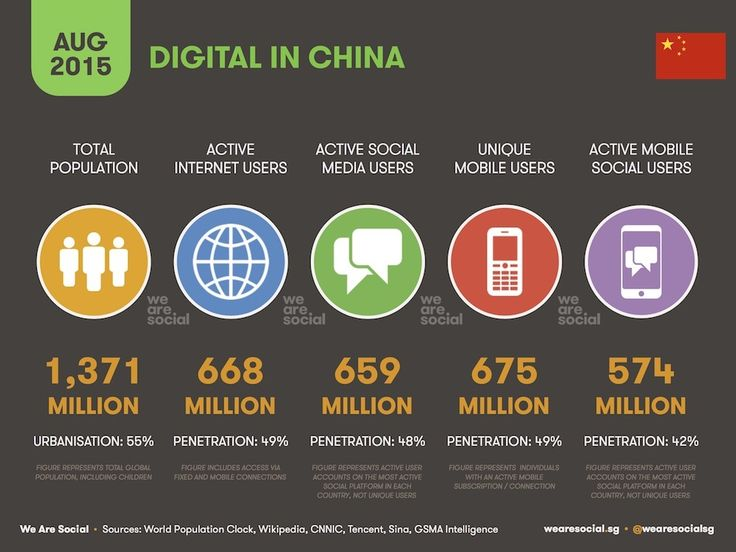All the facts and stats on China's 668M internet users - INFOGRAPHIC