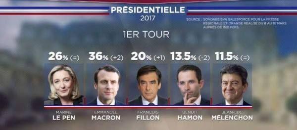 Limposture des sondages favorables à Macron : lopinion publique manipulée  http://ift.tt/2nr5Z3I      #Politique #Actualités #France #Infos #Internationale #Parti #Présidentielle #Ministre #Débat #Blog #Forum #Loi