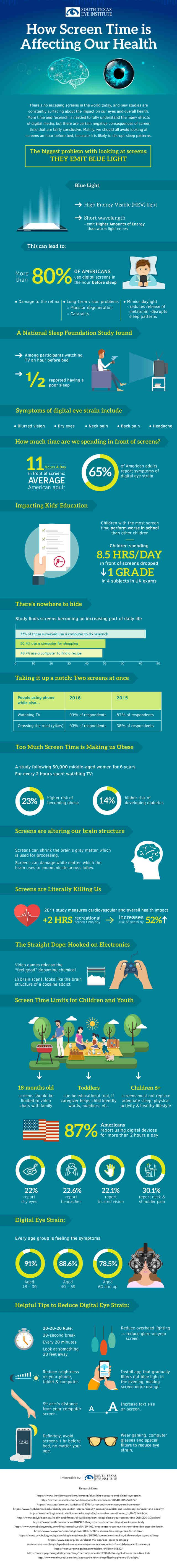 Here is a nice infographic that explores in detail the effects of increased screen time on our eyes and our overall health.
