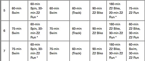 Augusta Half Ironman Training Plan