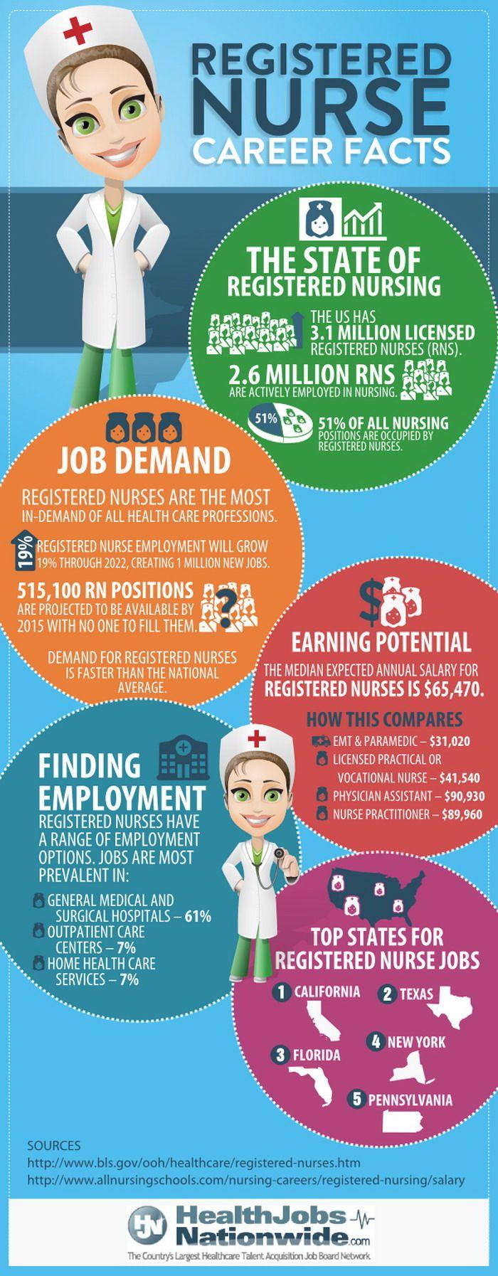 17 best ideas about registered nurse salary on pinterest, Cephalic Vein