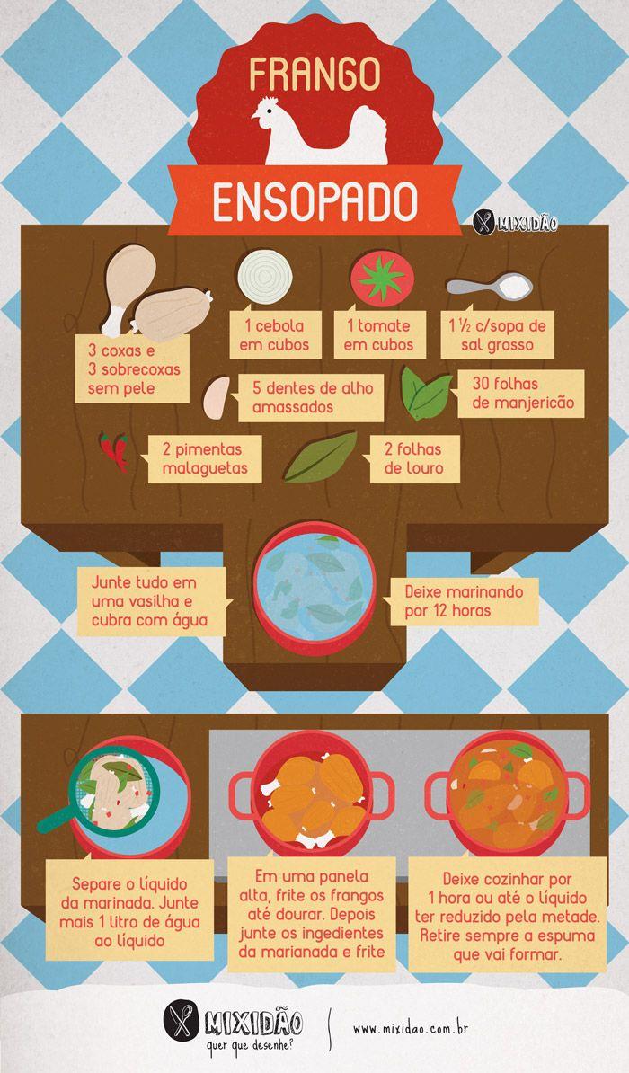 Receita ilustrada de Frango ensopado muito fácil de preparar. Ingredientes: oxa e sobrecoxa de frango, sal grosso, manjericão, pimenta malagueta, alho, cebola, folha de louro e tomate.