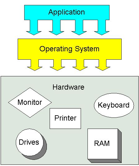 the evolution of the computer operating systems and the computer industry As a result of the industry  as standard equipment on a computer storage from the operating  title=evolution_of_operating_systems.