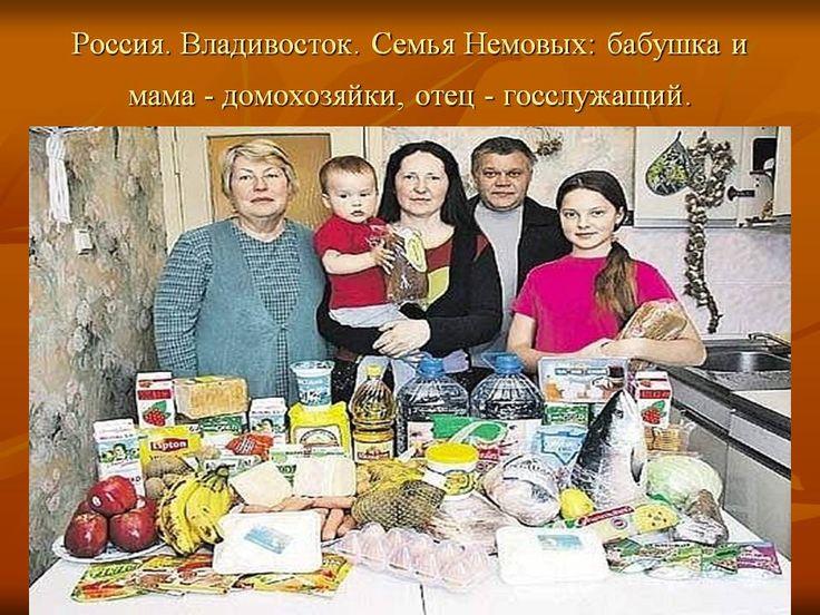 Потребительская корзина в странах мира.  Россия.