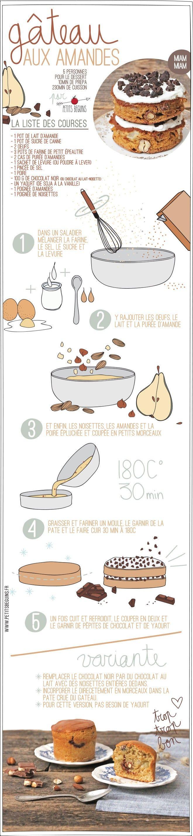 Gâteau aux amandes - Gourmandise - Petits Béguins