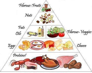 Low Carb diet food pyramid