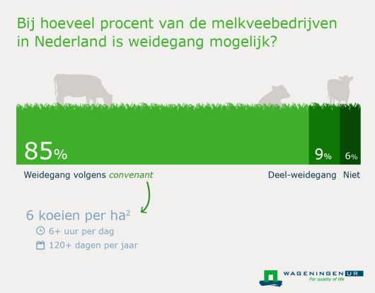 Op 94 procent van de melkveebedrijven in Nederland is het in principe mogelijk om de koeien enige tijd in de wei te laten grazen. Lees meer: http://www.wageningenur.nl/nl/nieuws/Op-94-van-de-melkveebedrijven-is-weidegang-mogelijk.htm