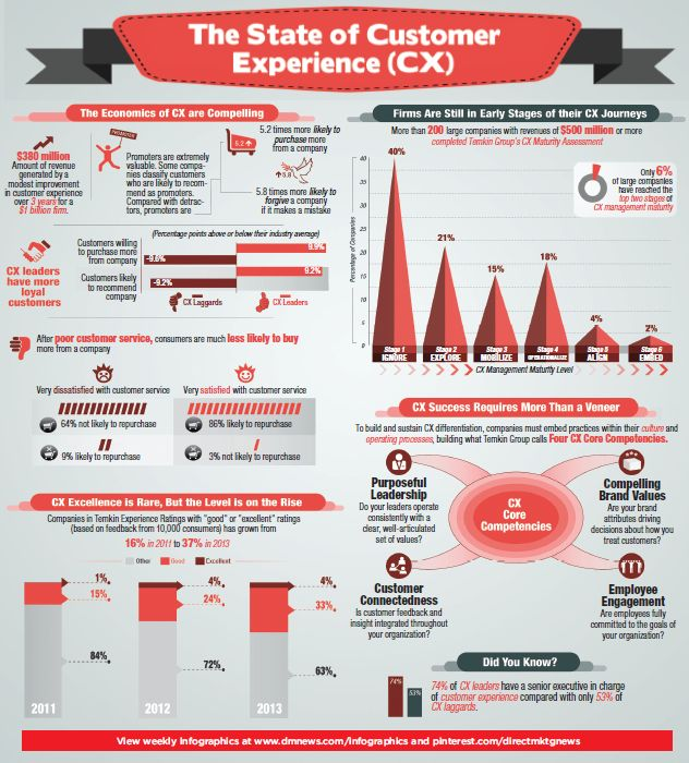 Infographic The Key Economic Policies Put Forward By: 29 Best Customer Service Images On Pinterest