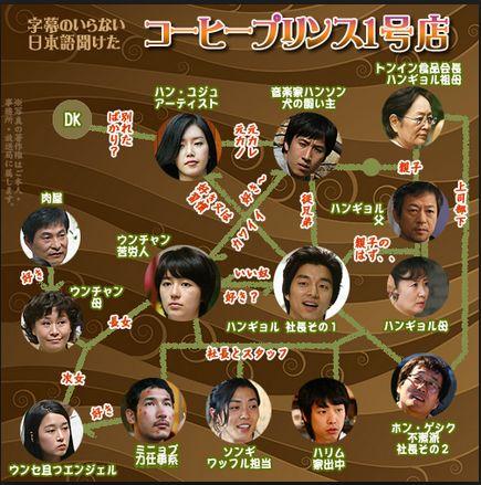 このサイトでは 韓国ドラマのあらすじやネタバレを書いていきます!!  今回の記事はなんとあの大人気ドラマ「コーヒープリンス1号店」です。