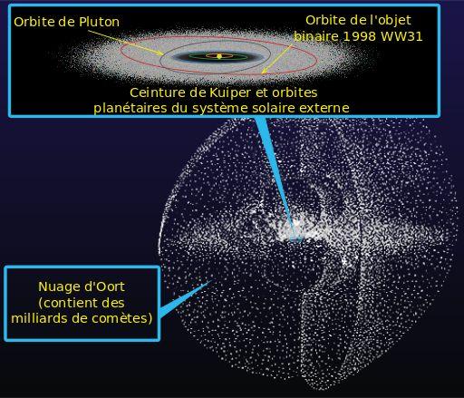 La ceinture de Kuiper et le nuage d'Oort