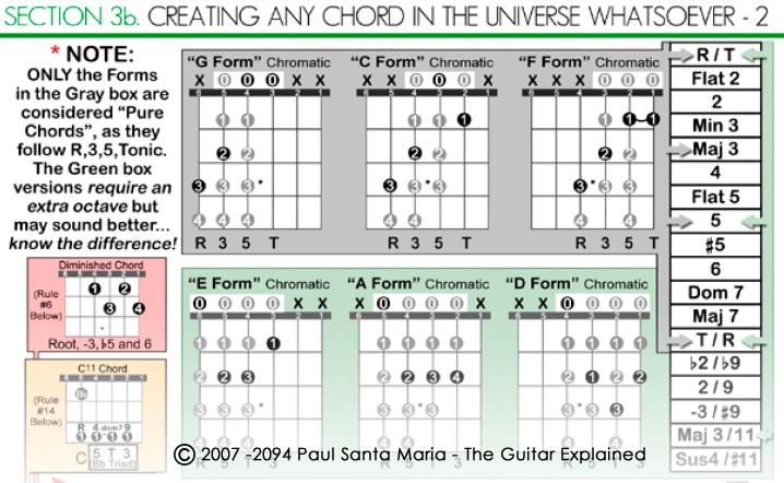 11 best The Guitar Explained images on Pinterest | Guitar, Guitars ...