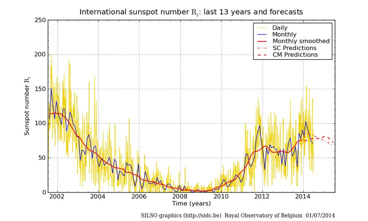 Sunspot activity is reported via the Solar Influences Data Analysis Center's SILSO World Data Center for the production, preservation and dissemination of the international sunspot number.  Notice how 2008 was a major lull in sunspot activity coinciding with the collapse of the stock market.