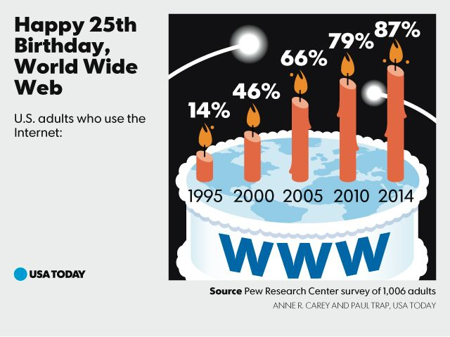 World Wide Web turns 25