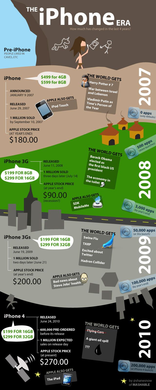 Infographic app apple