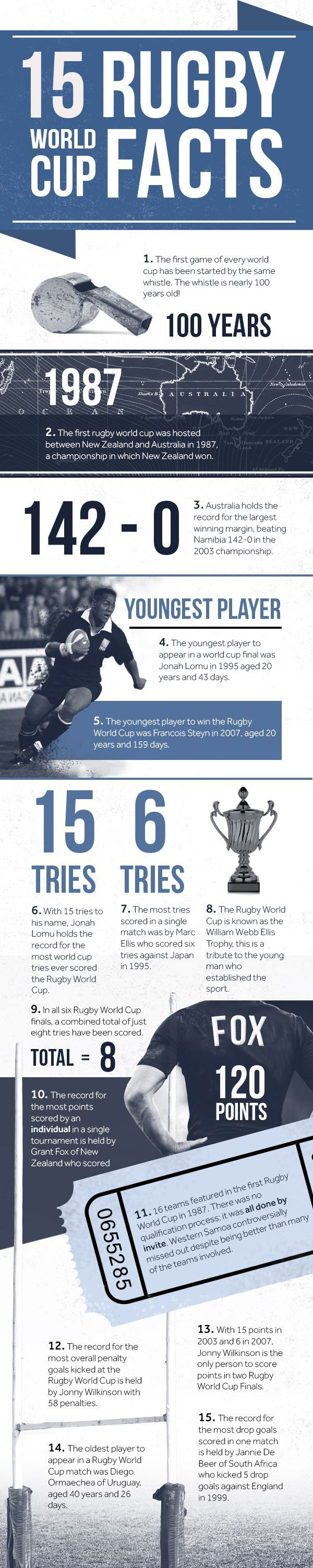15 Rugby World Cup Facts You Don't Know