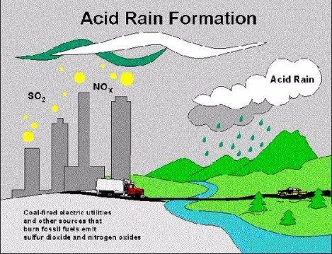 imagenes de lluvia acida proceso
