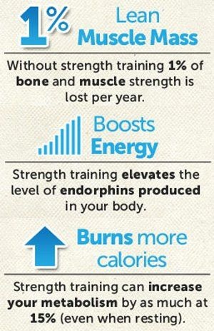 Strength Training Counteracts Muscular Atrophy