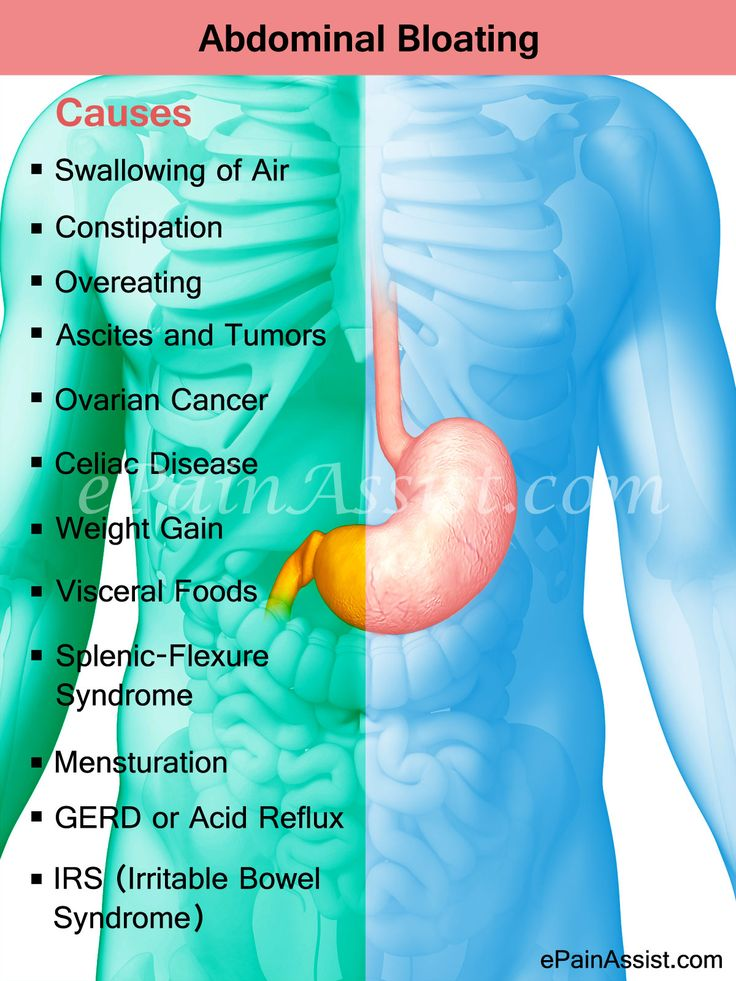 Water retention abdominal bloating