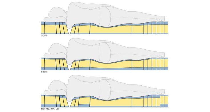 image result for cuddle mattress health u0026 nutrition pinterest cuddle mattress