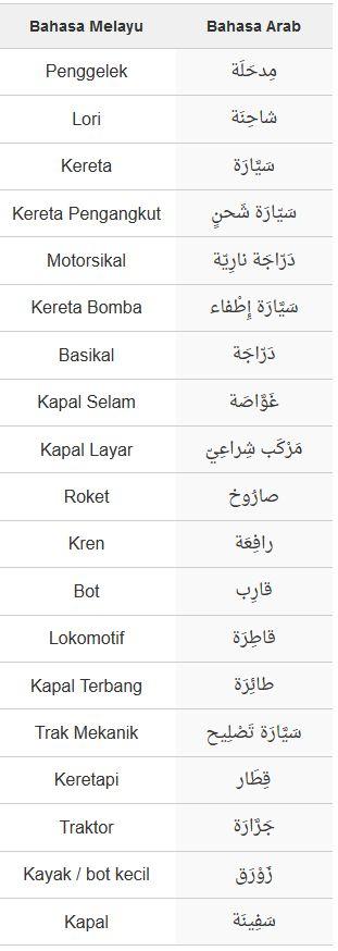 Arabic words- Malays