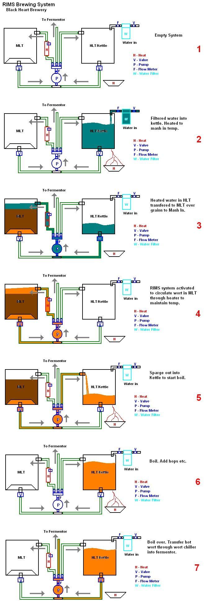 RIMS System plans - Home Brew Forums
