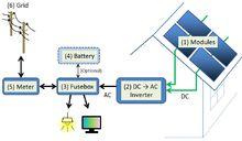 Energia solar - Wikipédia, a enciclopédia livre