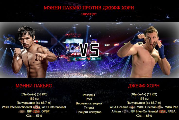 Афиша — бой Мэнни Пакьяо против Джефф Хорн http://boxinggu.ru/afisha-fight-manny-pacquiao-vs-jeff-horn-2-iyulya-2017