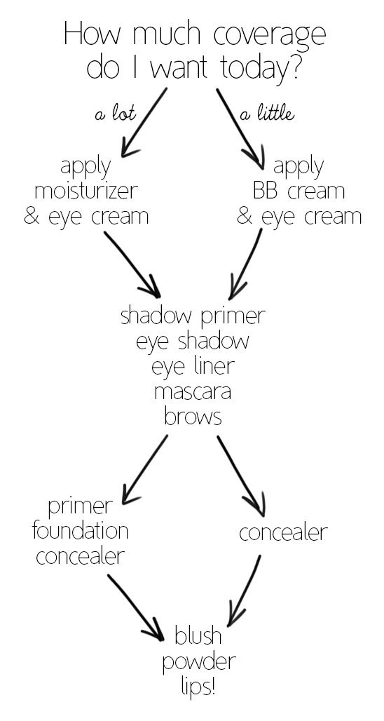 Makeup 101: Application Order