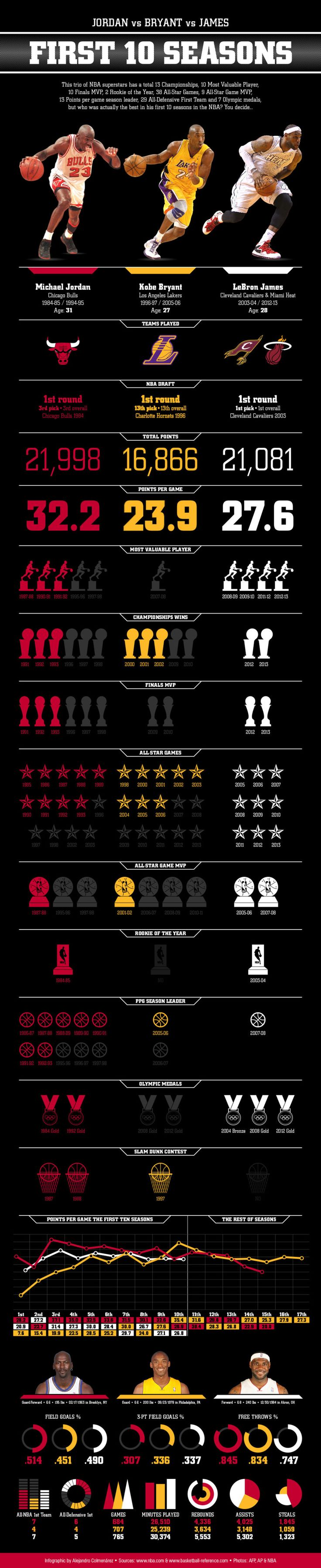 Jordan, Kobe & LeBron's First Ten Years by the Stats (Infographic) | The Roosevelts