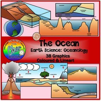 Ocean Clipart (Earth Science: Ocean Floor, Water Cycle, Ti