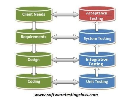 Basics of User Acceptance Testing: Acceptance Testing is a level of the software testing process where a system is tested for acceptability.