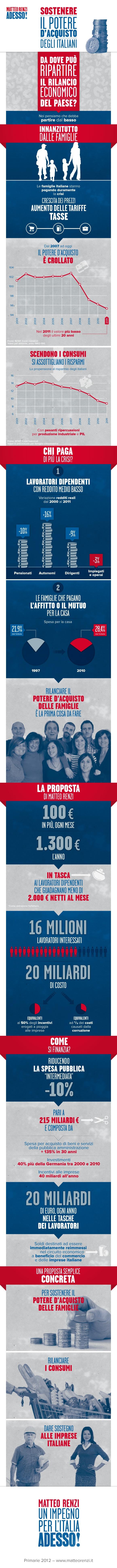Il potere di acquisto delle famiglie..soluzioni per risolvere i problemi! Infografica Primarie 2012