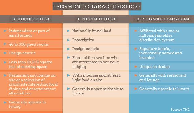 ブティックホテル、ライフスタイルホテル、ソフトブランデッドホテルの定義を並列して示している記事。藤本の修士論文にはかなり参考になるのでは。デザインの傾向と開発の形態などにも言及あり。しっかり読んでないので後日時間を見つけて読むつもり。 Report defines boutique, lifestyle, soft brand
