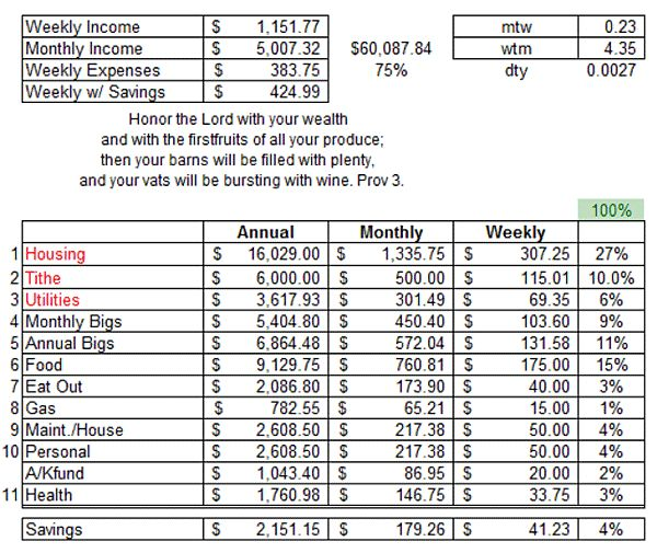 The 25+ best Household budget spreadsheet ideas on Pinterest - amortization spreadsheet