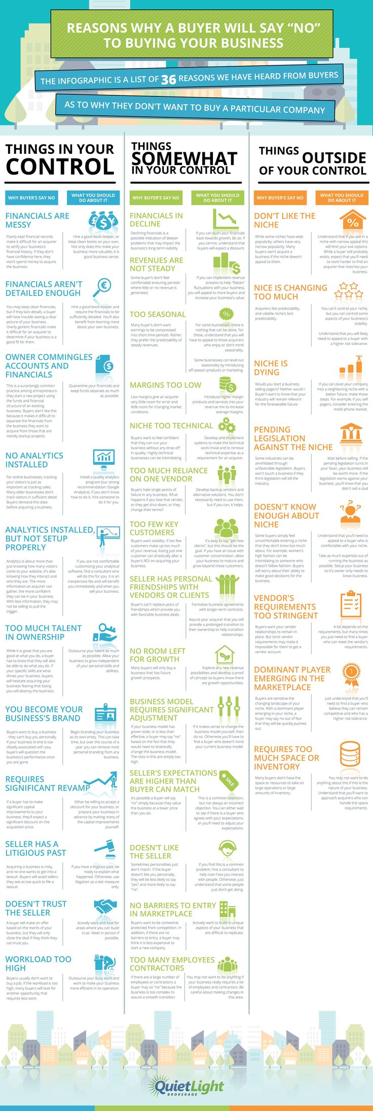 """Reasons Why a Buyer Will Say """"No"""" to Buying your Business #infographic #Business"""