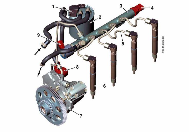Système d'injection CDI 1 Élément chauffant carburant 2 Filtre à carburant 3 Rail 4 Capteur de pression de rail 5 Conduite de pression 6 Piézoinjecteur 7 Pompe à haute pression 8 Vanne de régulation de débit 9 Vanne de régulation de pression