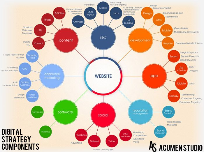 15 best Digital Strategy References images on Pinterest Digital - Components Marketing Plan