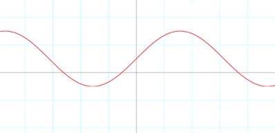 Sine wave - I drew it to illustrate the 'basic rest and activity cycle' on my blog at coachingleaders.co.uk/blog