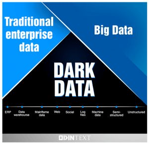 "Shedding Light on Dark Data: How to Get Started::  Move over bigdata. There's a new buzzword: dark data.  It's actually not so new—Gartner coined the term a couple years back—but dark data is finally starting to catch on in market research circles and it represents a huge untapped opportunity for insights!  Gartner defined dark data as ""the info .."