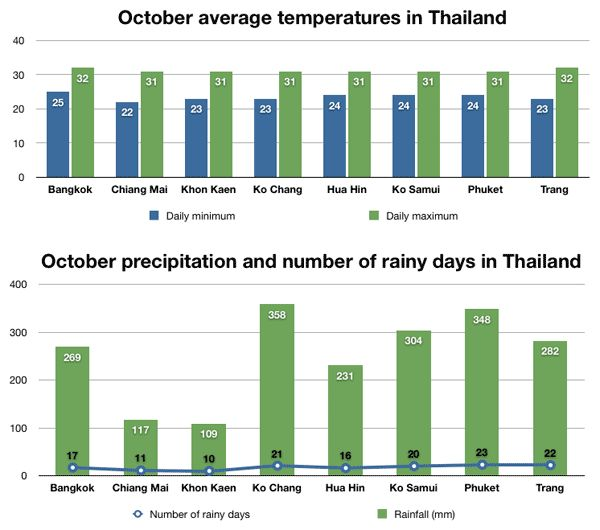 Rainfall and temperature chart for Thailand in October