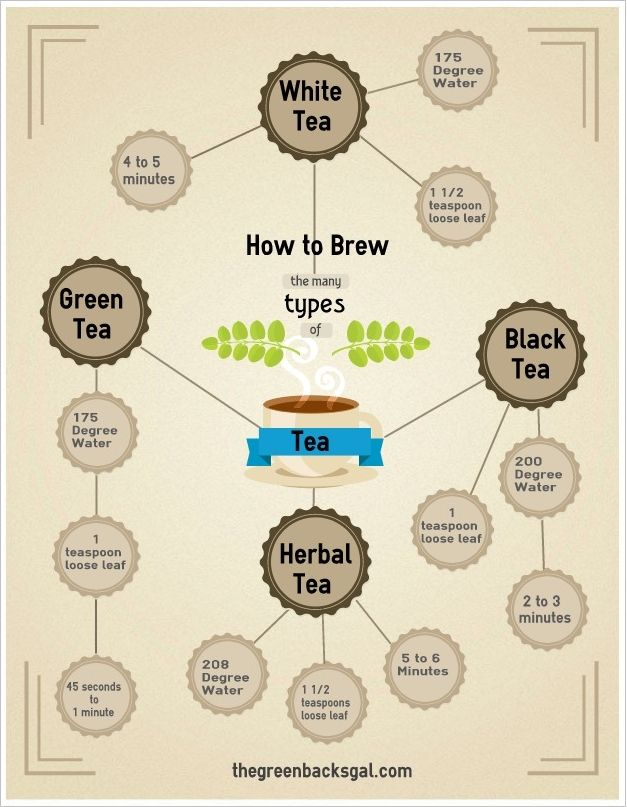 How to Brew the Perfect Cup of Loose Leaf Tea: an infographic for @Kaitlyn Barkman and @Jamie Fenton.