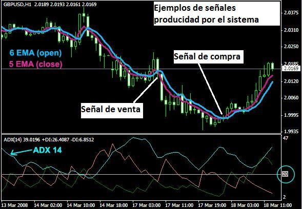 Sistema De Trading De Dos Ema Y Adx Power
