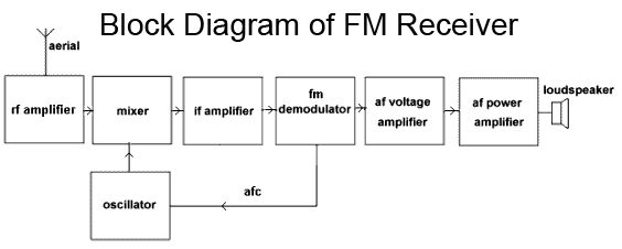 Block Diagram of FM Receiver | Communications | Block