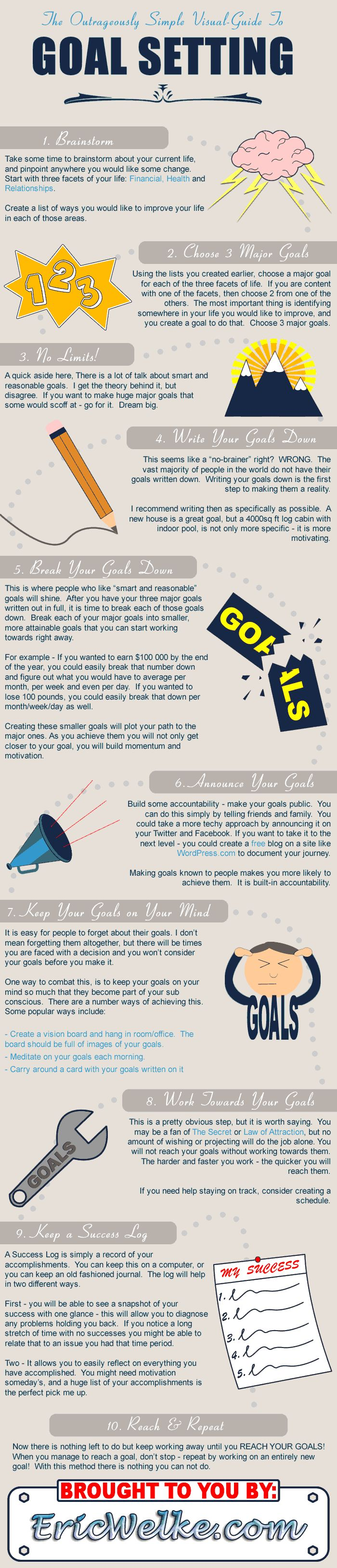This is an infographic that provides 10 steps to effective goal setting. Setting goals is imperative not only in business, but also in our personal life, too.