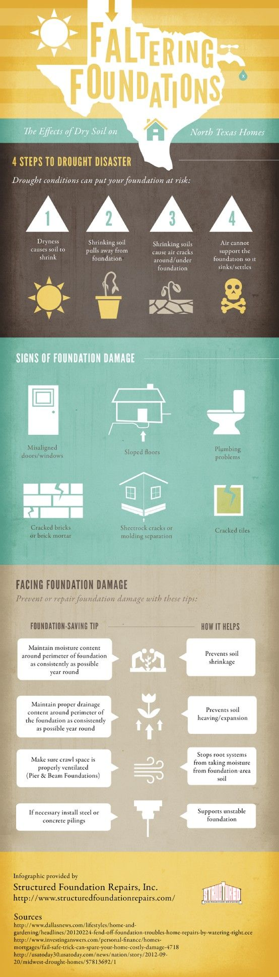 If not properly maintained, your home's drainage content could affect the foundation, which puts the entire structure at risk. This infographic from Structured Foundation Repairs, Inc. shows you how to spot and repair foundation issues before they become big problems. Source: http://www.structuredfoundationrepairs.com/677919/2013/04/09/faltering-foundations-the-effects-of-dry-soil-on-north-texas-homes-infographic.html