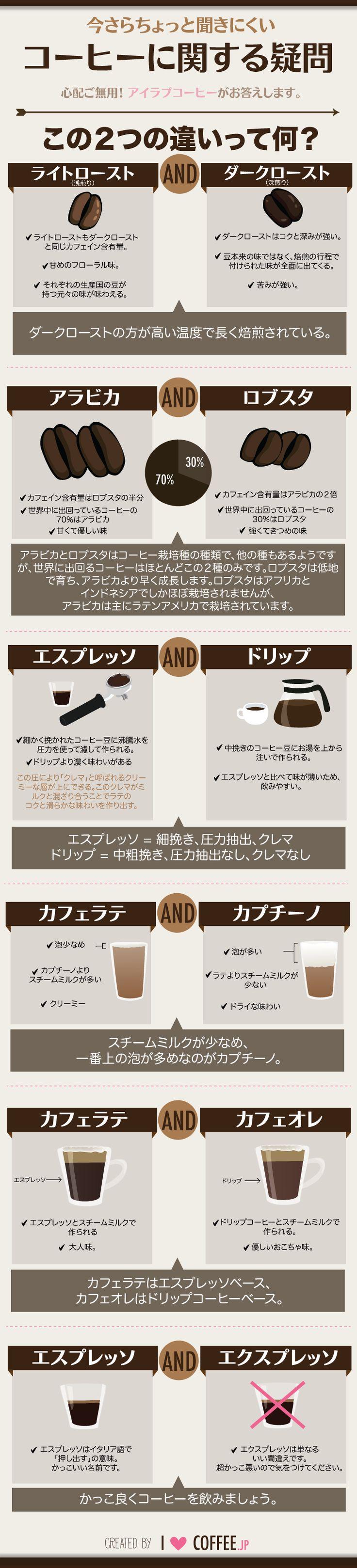 今さら聞きにくいコーヒーに関する疑問 - I Love Coffee