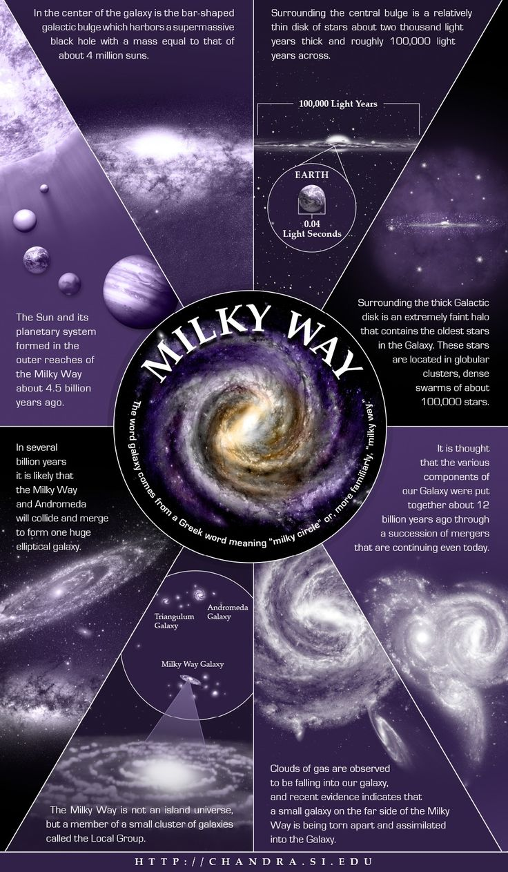 Infographic of the Most Astounding Facts About The Milky Way: